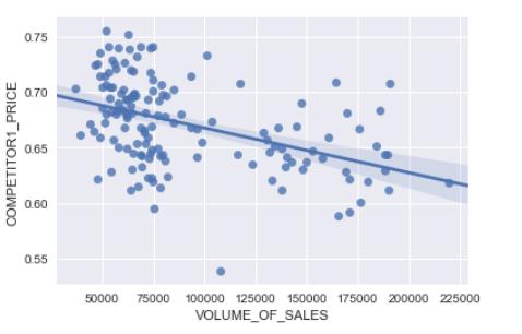 Sofia Air Quality EDA (Exploratory Data Analysis) and basic