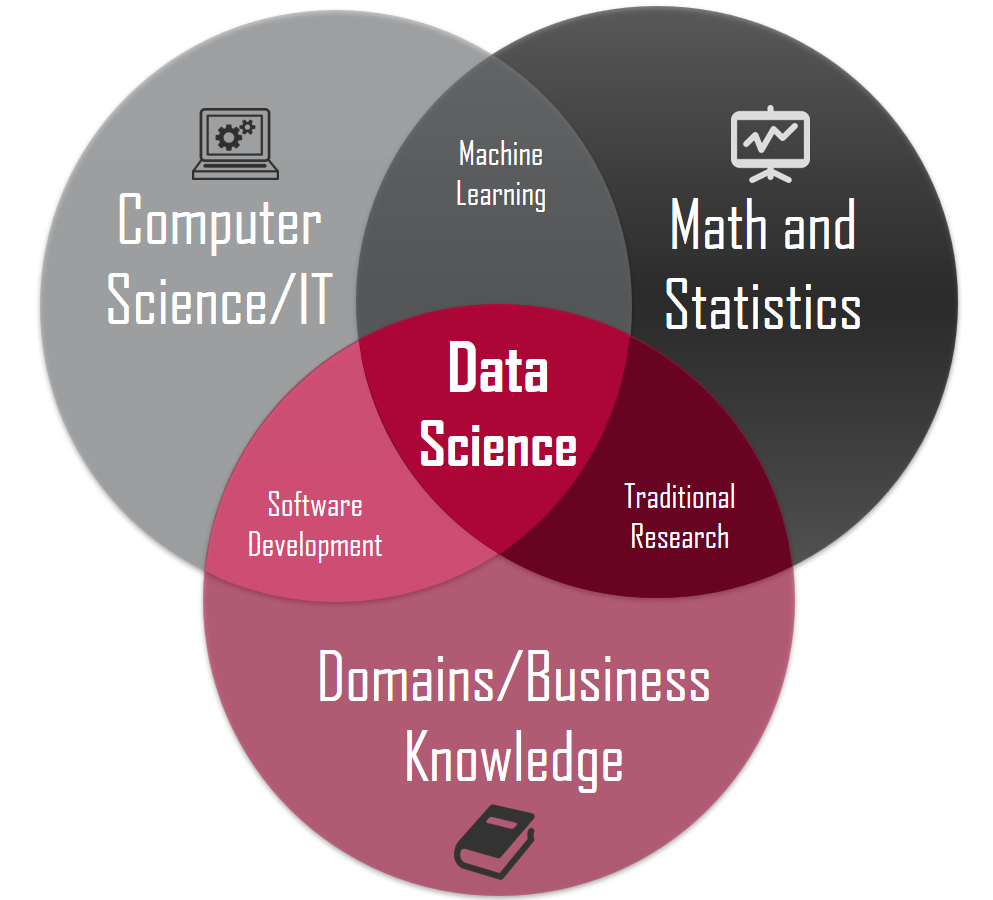 Data Science fields