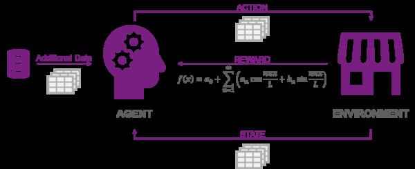 Reinforcement Learning scheme