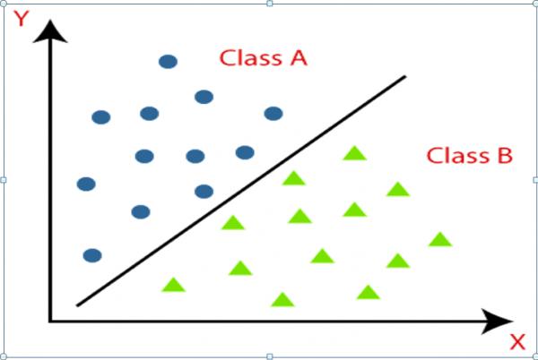 classification boundary